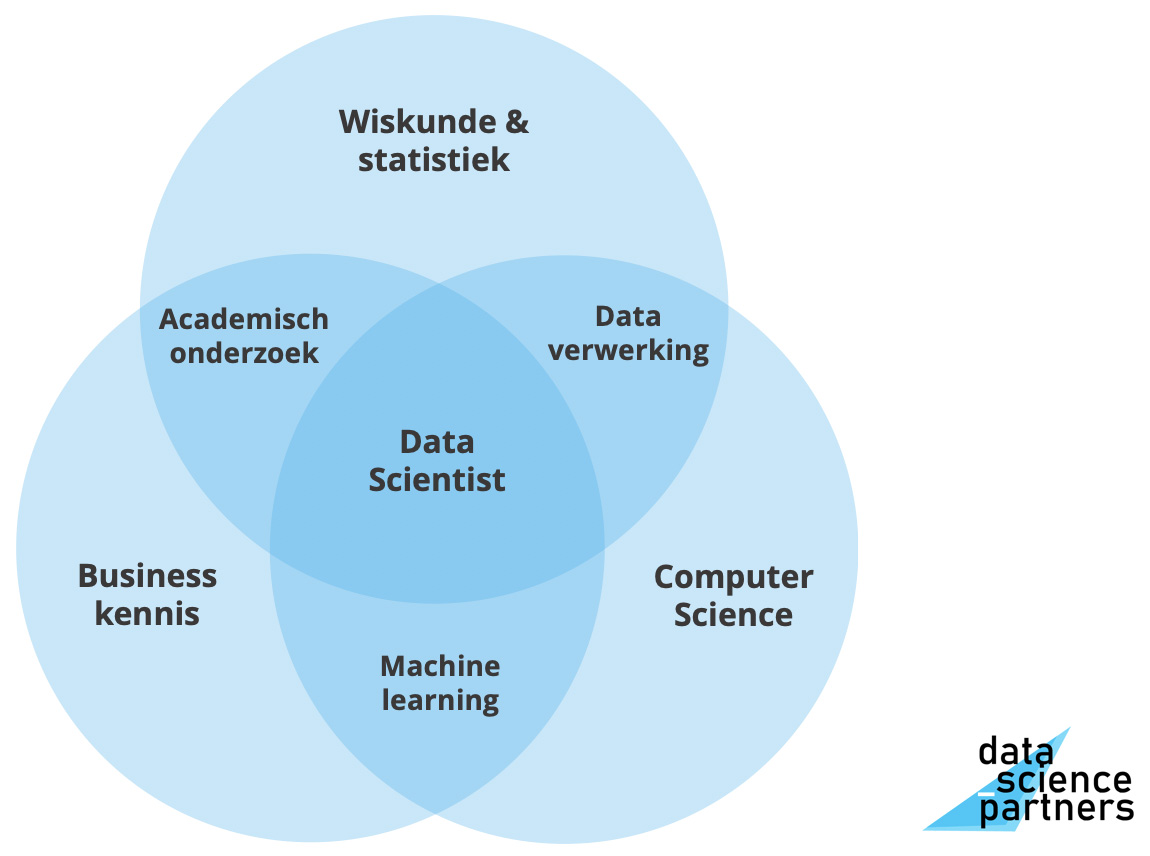 data scientist worden expertisegebieden