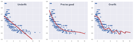 wat is supervised learning